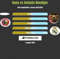Nanu vs Antonio Ruediger h2h player stats