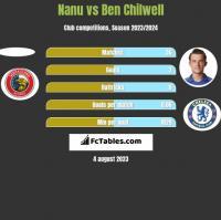 Nanu vs Ben Chilwell h2h player stats
