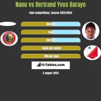 Nanu vs Bertrand Yves Baraye h2h player stats