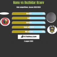 Nanu vs Bozhidar Kraev h2h player stats