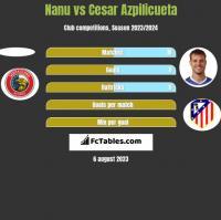 Nanu vs Cesar Azpilicueta h2h player stats
