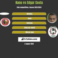 Nanu vs Edgar Costa h2h player stats