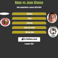 Nanu vs Joao Afonso h2h player stats