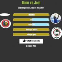 Nanu vs Joel h2h player stats