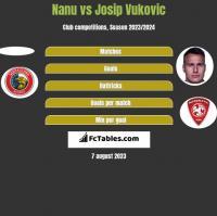 Nanu vs Josip Vukovic h2h player stats