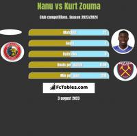 Nanu vs Kurt Zouma h2h player stats