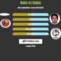 Nanu vs Xadas h2h player stats