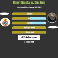 Nany Dimata vs Din Sula h2h player stats