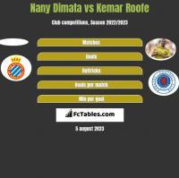 Nany Dimata vs Kemar Roofe h2h player stats