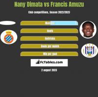 Nany Dimata vs Francis Amuzu h2h player stats