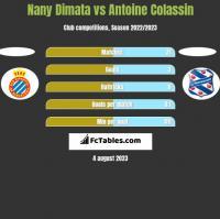 Nany Dimata vs Antoine Colassin h2h player stats