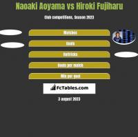 Naoaki Aoyama vs Hiroki Fujiharu h2h player stats