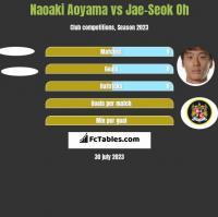 Naoaki Aoyama vs Jae-Seok Oh h2h player stats