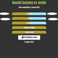 Naoaki Aoyama vs Jesiel h2h player stats