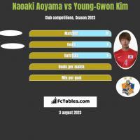 Naoaki Aoyama vs Young-Gwon Kim h2h player stats