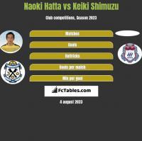 Naoki Hatta vs Keiki Shimuzu h2h player stats