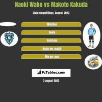 Naoki Wako vs Makoto Kakuda h2h player stats