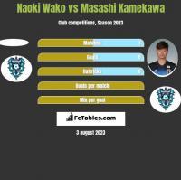 Naoki Wako vs Masashi Kamekawa h2h player stats