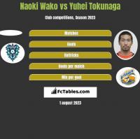 Naoki Wako vs Yuhei Tokunaga h2h player stats