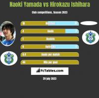Naoki Yamada vs Hirokazu Ishihara h2h player stats