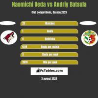 Naomichi Ueda vs Andriy Batsula h2h player stats