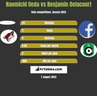 Naomichi Ueda vs Benjamin Delacourt h2h player stats