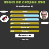 Naomichi Ueda vs Benjamin Lambot h2h player stats