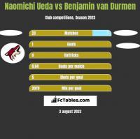 Naomichi Ueda vs Benjamin van Durmen h2h player stats
