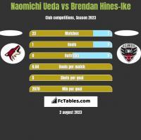 Naomichi Ueda vs Brendan Hines-Ike h2h player stats