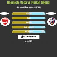 Naomichi Ueda vs Florian Miguel h2h player stats