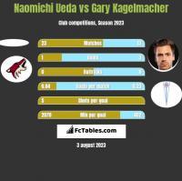 Naomichi Ueda vs Gary Kagelmacher h2h player stats