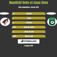Naomichi Ueda vs Isaac Kone h2h player stats