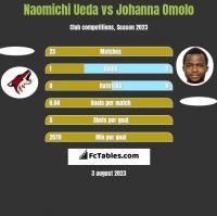 Naomichi Ueda vs Johanna Omolo h2h player stats
