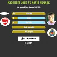 Naomichi Ueda vs Kevin Hoggas h2h player stats
