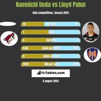 Naomichi Ueda vs Lloyd Palun h2h player stats