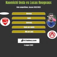 Naomichi Ueda vs Lucas Rougeaux h2h player stats