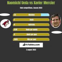 Naomichi Ueda vs Xavier Mercier h2h player stats