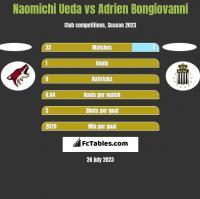 Naomichi Ueda vs Adrien Bongiovanni h2h player stats