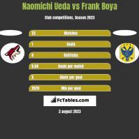 Naomichi Ueda vs Frank Boya h2h player stats