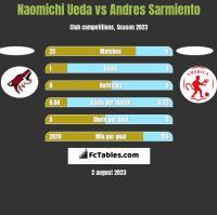Naomichi Ueda vs Andres Sarmiento h2h player stats