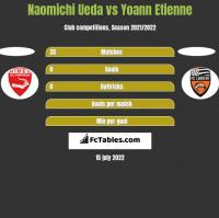 Naomichi Ueda vs Yoann Etienne h2h player stats