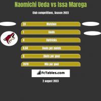 Naomichi Ueda vs Issa Marega h2h player stats