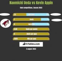 Naomichi Ueda vs Kevin Appin h2h player stats
