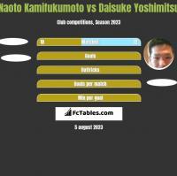 Naoto Kamifukumoto vs Daisuke Yoshimitsu h2h player stats