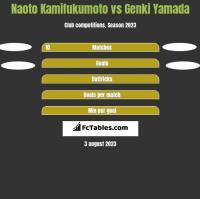 Naoto Kamifukumoto vs Genki Yamada h2h player stats