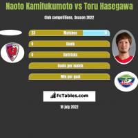 Naoto Kamifukumoto vs Toru Hasegawa h2h player stats