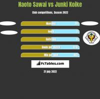 Naoto Sawai vs Junki Koike h2h player stats