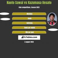 Naoto Sawai vs Kazumasa Uesato h2h player stats