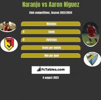 Naranjo vs Aaron Niguez h2h player stats