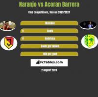 Naranjo vs Acoran Barrera h2h player stats